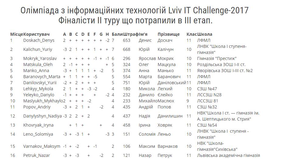 it challenge